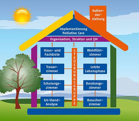 NPE – Implementierung Palliative Care Organisation und Struktur