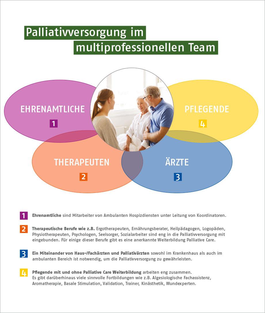 NPE – Palliativversorgung im multiprofessionellen Team